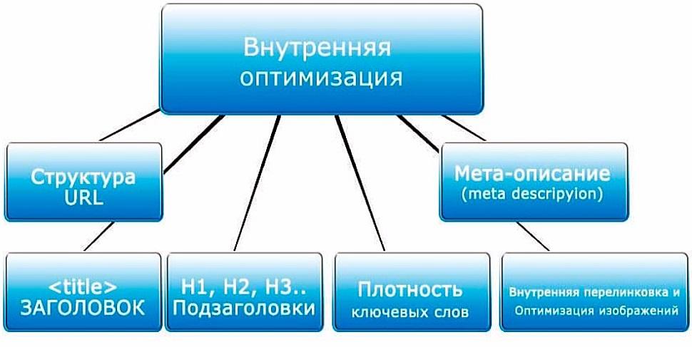 Оптимизация и продвижение сайта мета скачать бесплатно и без регистрации и смс видео-курс xrumer hrefer